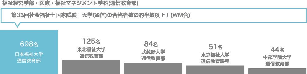 第32回社会福祉士国家試験 大学(通信)の合格者数の約半数以上!(WM含)